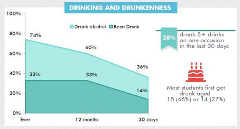 Source: ESPAD/Department of Health