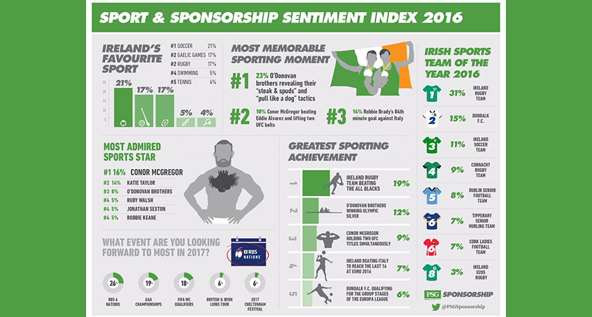The 2016 PSG Sport & Sponsorship Sentiment Index looks at the nation's attitudes towards sport, sports stars & participation [Picture: Twitter/PSG]