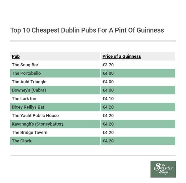 The cheapest place to get a Guinness in Dublin on St Patrick's Day has been revealed.
